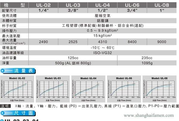UL油雾器2
